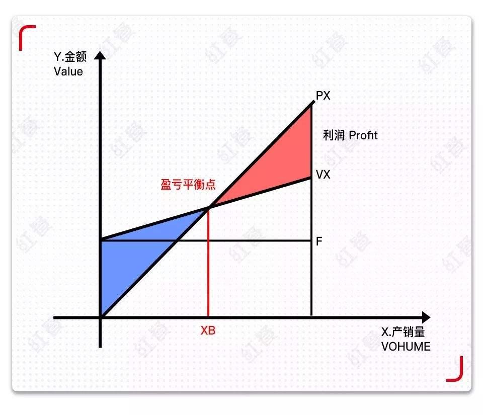 什么是盈亏平衡点?